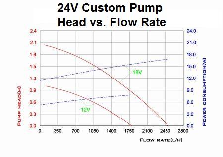24v-custom-pump-head-vs-flow-rate-curve-new.jpg